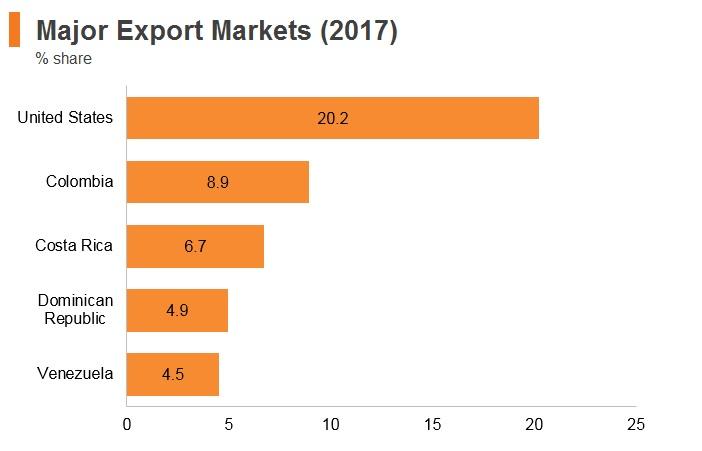 Graph: Panama major export markets (2017)