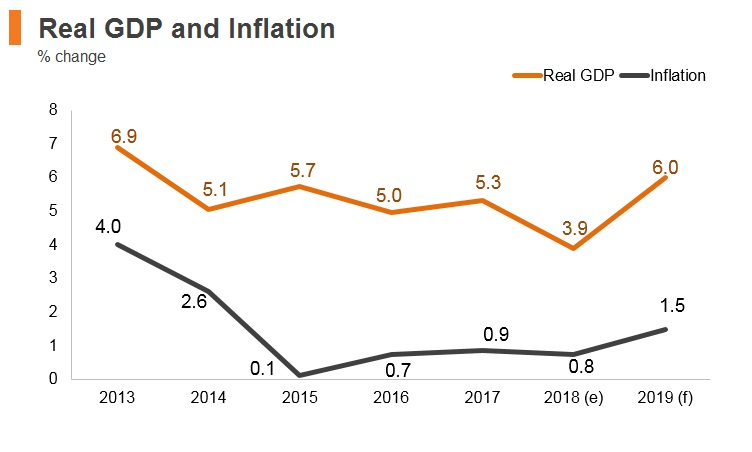 Graph: Panama real GDP and inflation