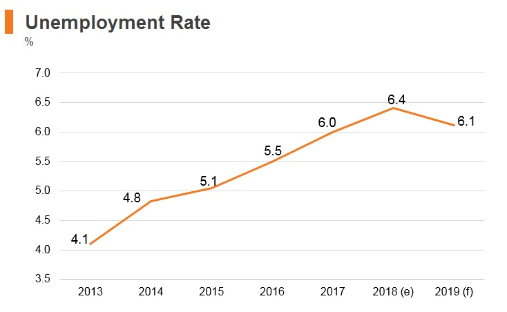 Graph: Panama unemployment rate