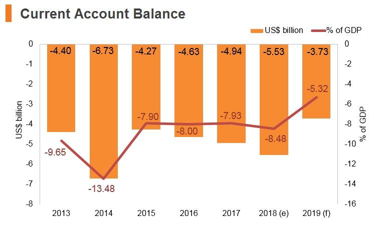Graph: Panama current account balance