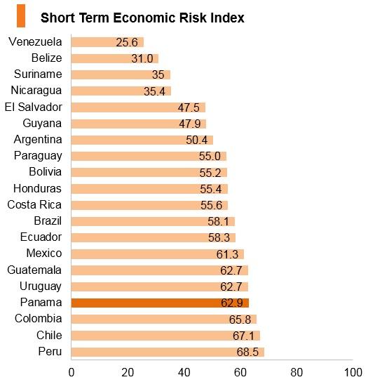 Graph: Panama short term economic risk index