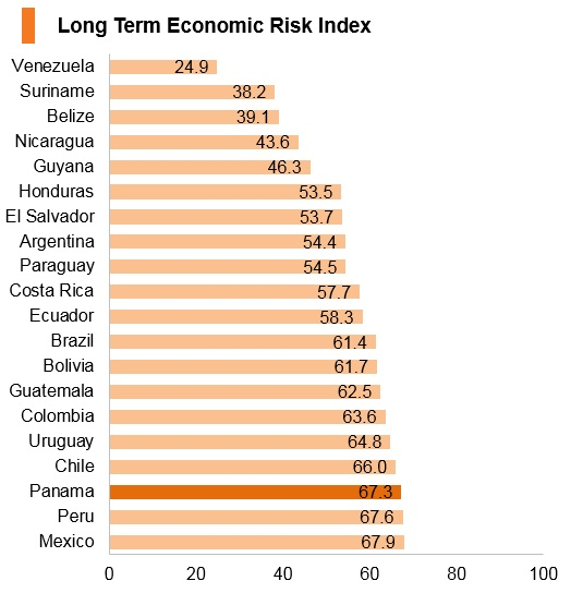 Graph: Panama long term economic risk index