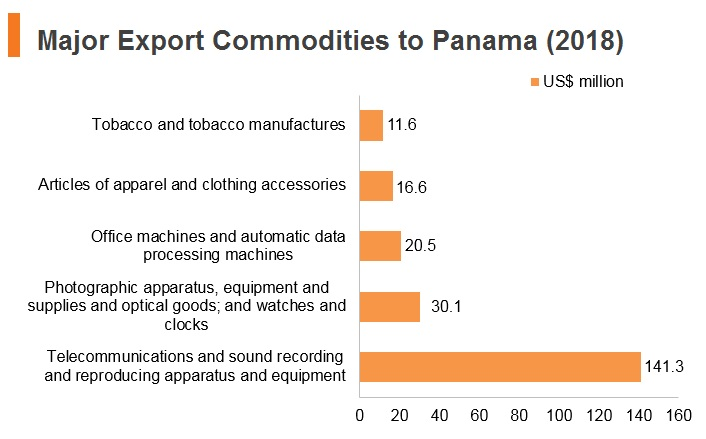 Graph: Major export commodities to Panama (2018)
