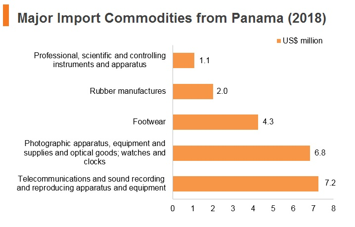 Graph: Major import commodities from Panama (2018)