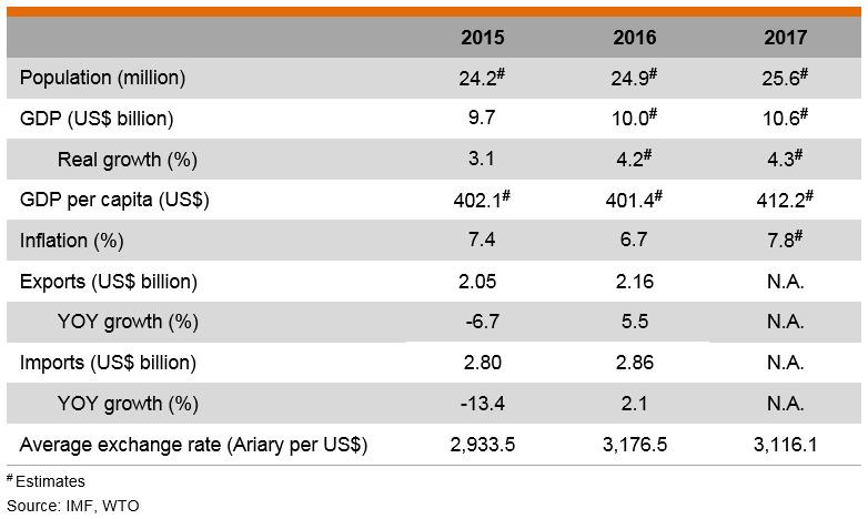 Table: Major Economic Indicators (Madagascar)