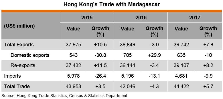 Table: Hong Kong Trade with Madagascar