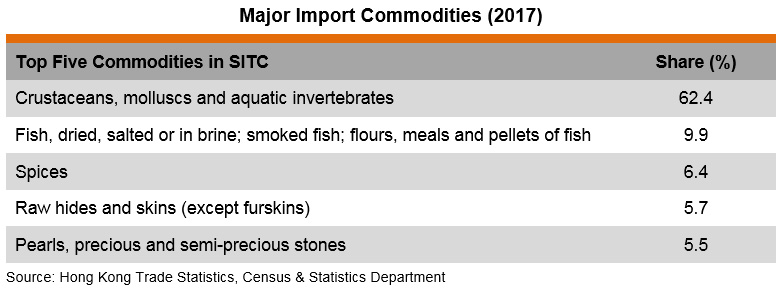 Table: Major Import Commodities (2017)