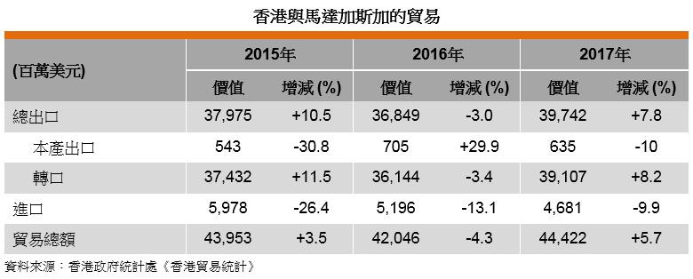 表: 香港與馬達加斯加的貿易