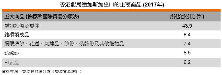 表: 香港對馬達加斯加出口的主要商品 (2017年)