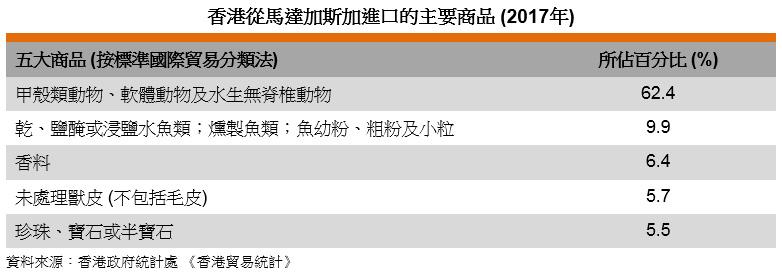 表: 香港從馬達加斯加進口的主要商品 (2017年)