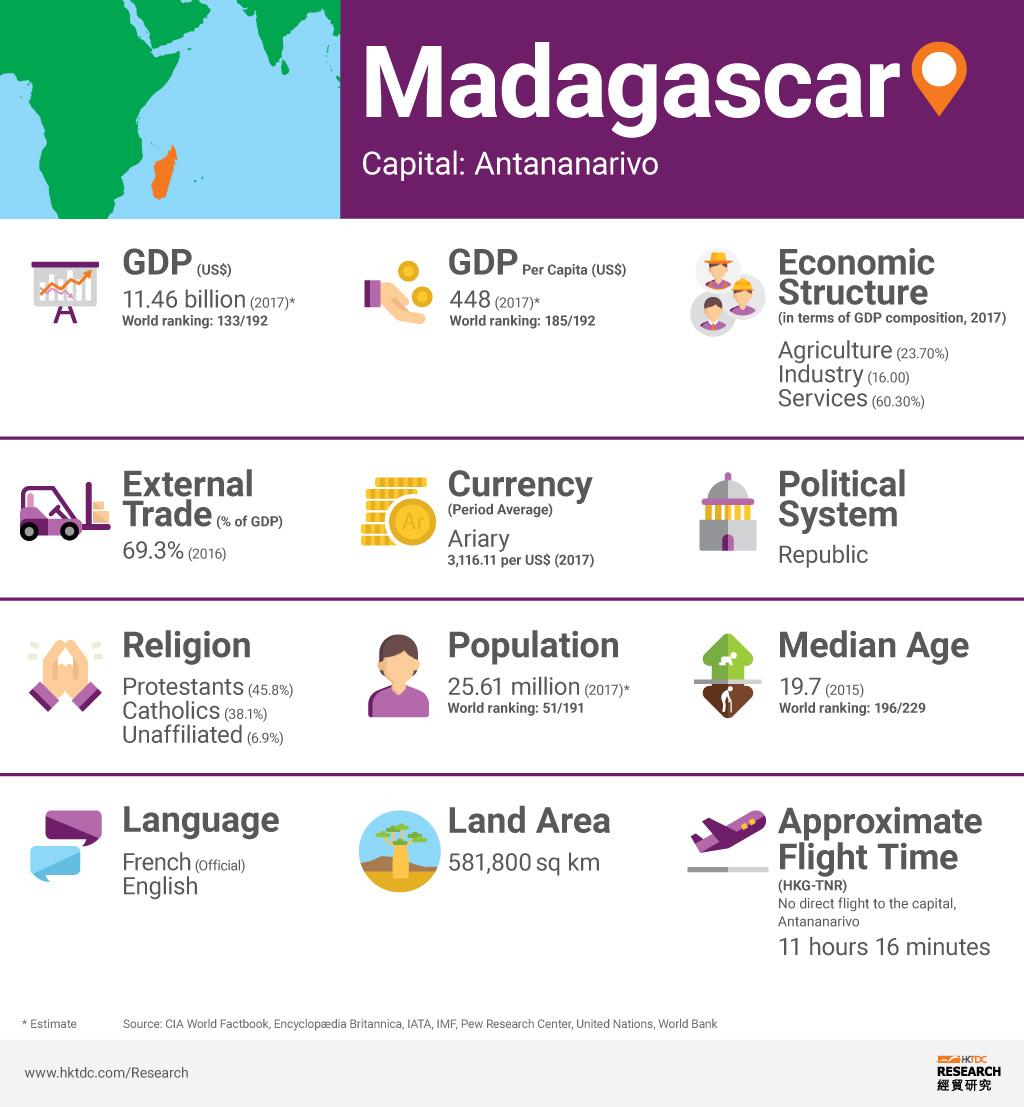 Picture: Madagascar factsheet