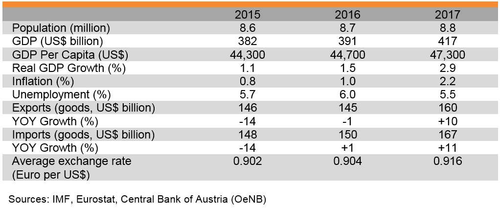 Table: Major economic indicators of Austria