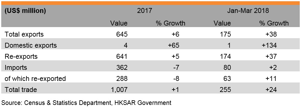 Table: Hong Kong's trade with Austria