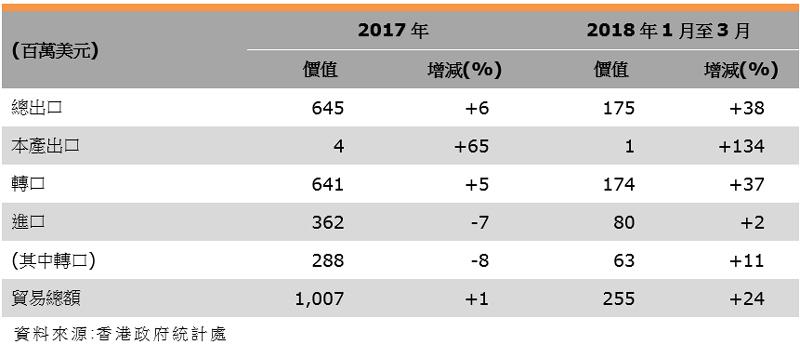 表:香港與奧地利的貿易