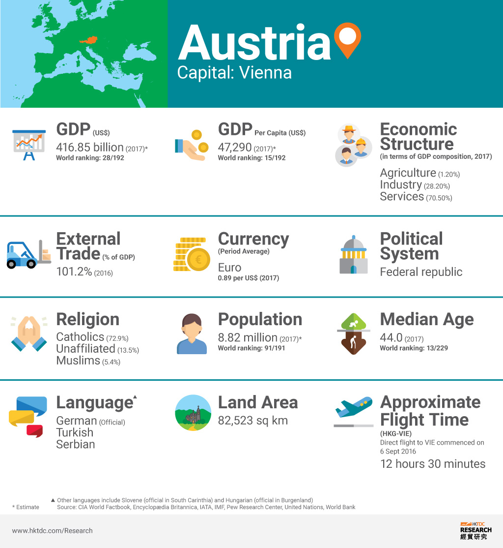 Picture: Austria factsheet