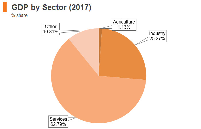 Graph: Austria GDP by sector (2017)