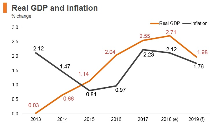 Graph: Austria real GDP and inflation