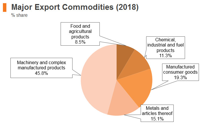 Graph: Austria major export commodities (2018)