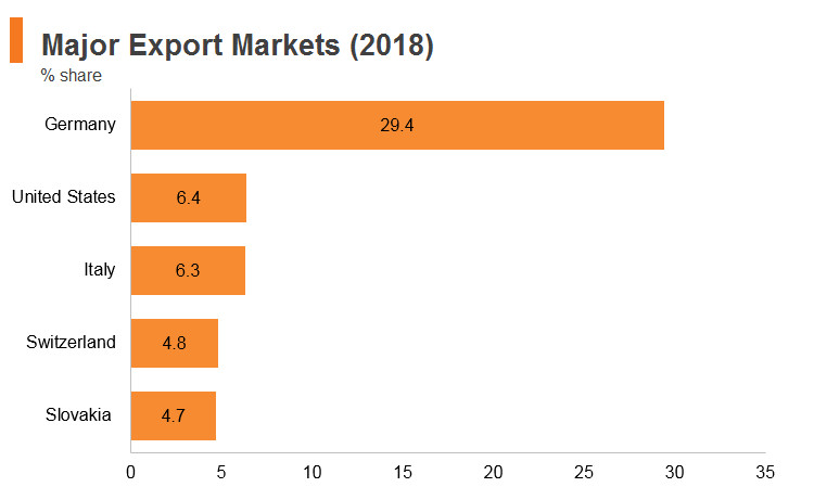 Graph: Austria major export markets (2018)