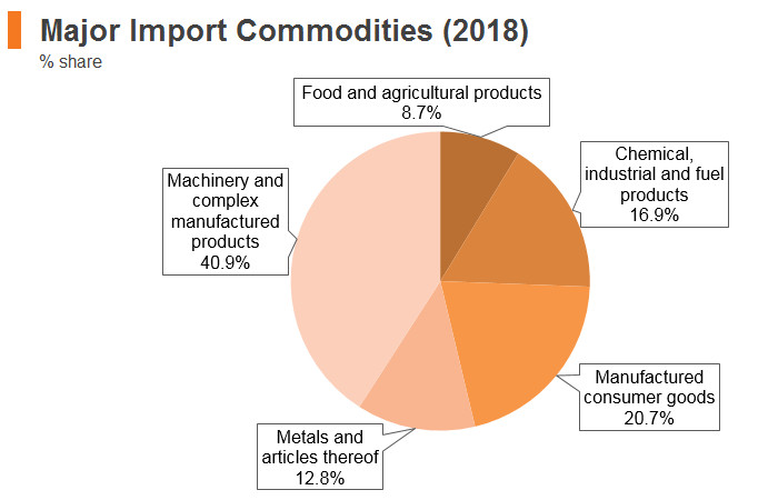 Graph: Austria major import commodities (2018)
