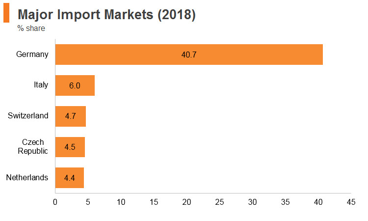 Graph: Austria major import markets (2018)