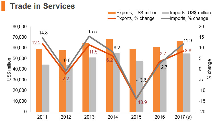 Graph: Austria trade in services