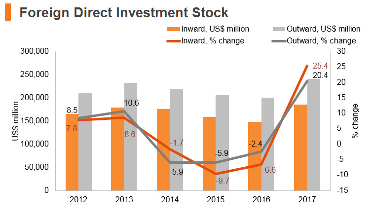Graph: Austria FDI stock
