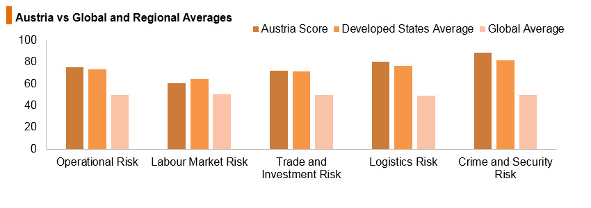 Graph: Austria vs global and regional averages