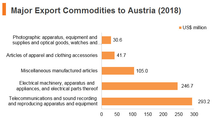 Graph: Major export commodities to Austria (2018)