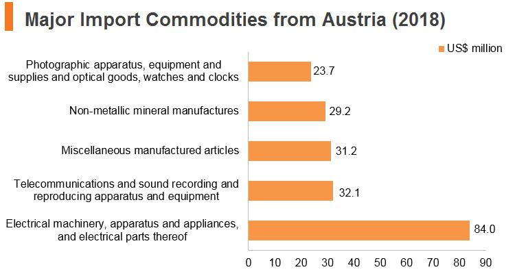 Graph: Major import commodities from Austria (2018)