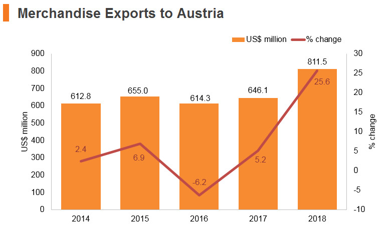 Graph: Merchandise exports to Austria