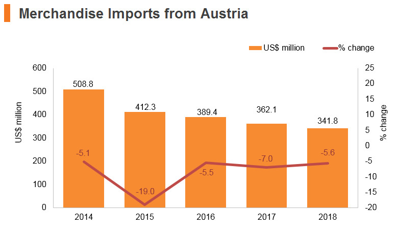 Graph: Merchandise imports from Austria