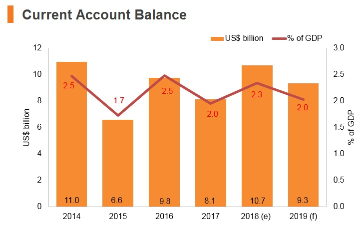Graph: Austria current account balance