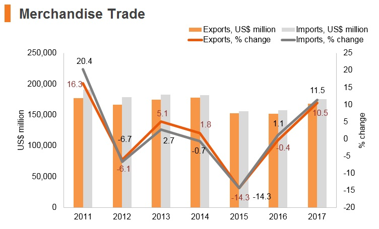 Graph: Austria merchandise trade
