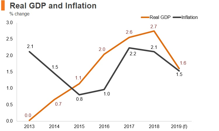 Graph: Austria GDP by sector (2018)