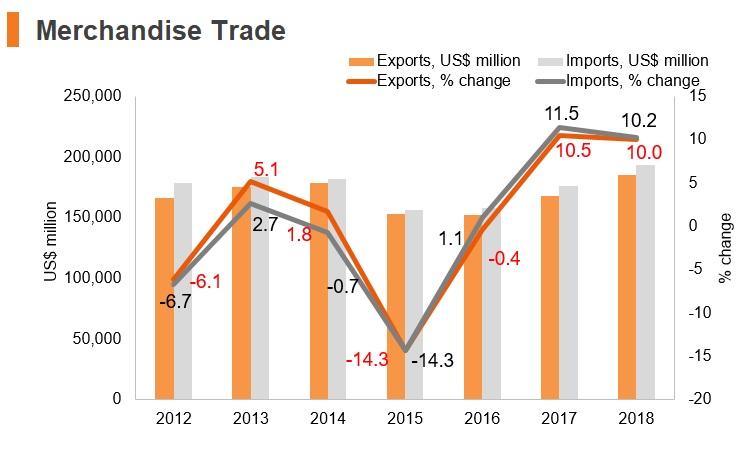 Graph: Austria merchandise trade