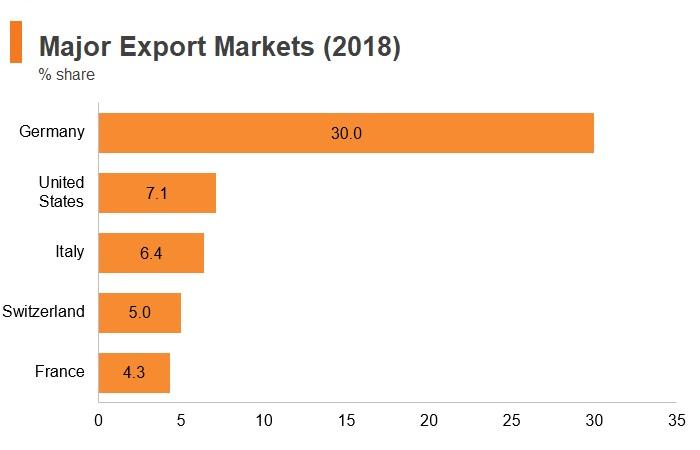 Graph: Austria major export markets (2018)