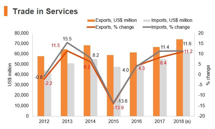 Graph: Austria trade in services