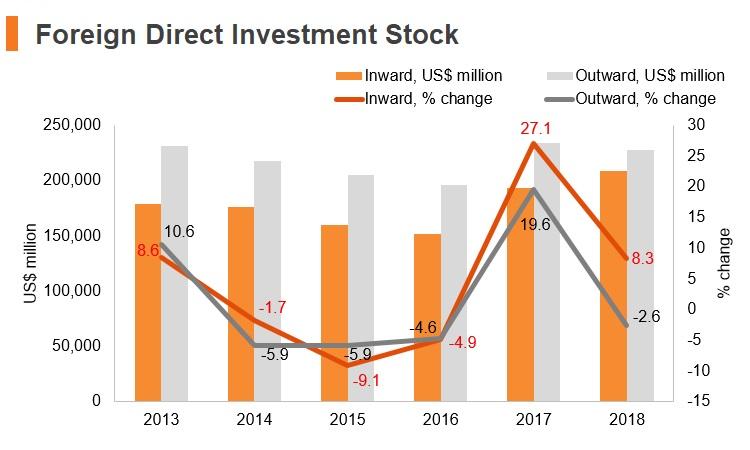 Graph: Austria FDI stock