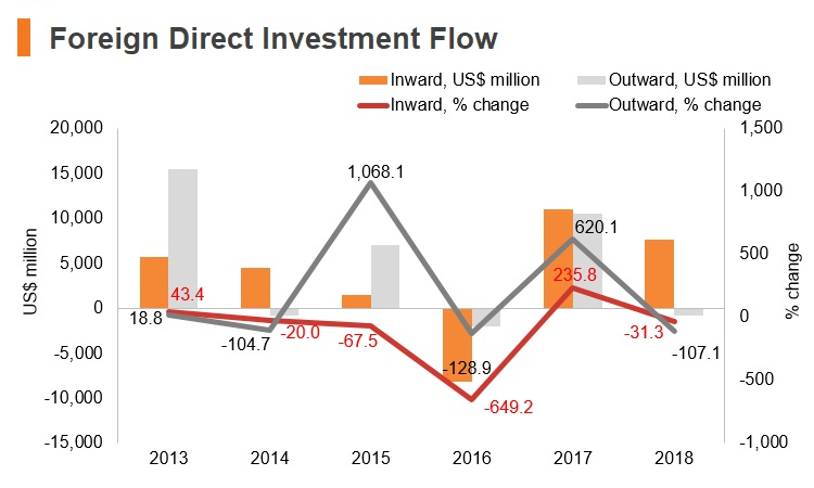 Graph: Austria FDI flow
