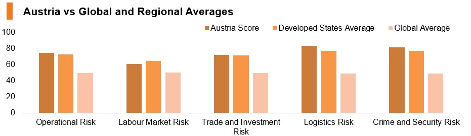 Graph: Austria vs global and regional averATes