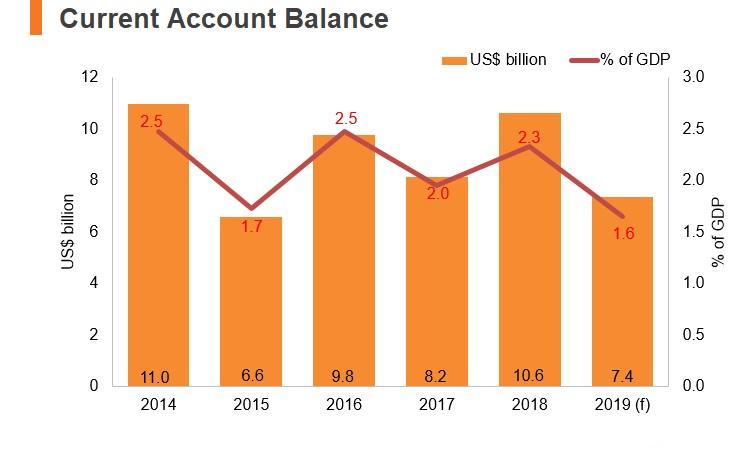 Graph: Austria current account balance