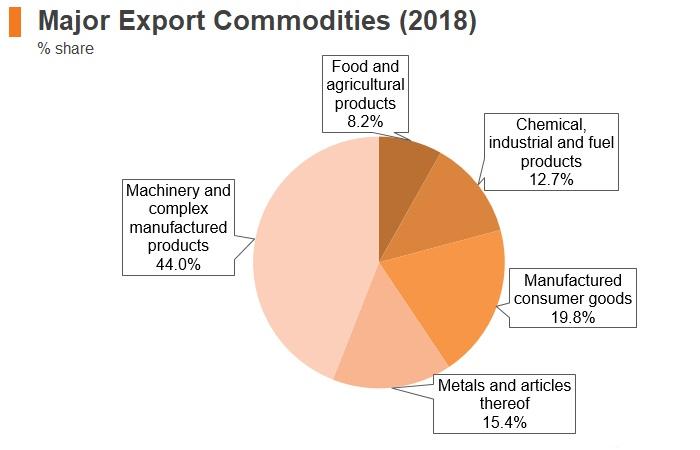 Graph: Austria major export commodities (2018)