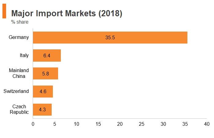 Graph: Austria major import markets (2018)