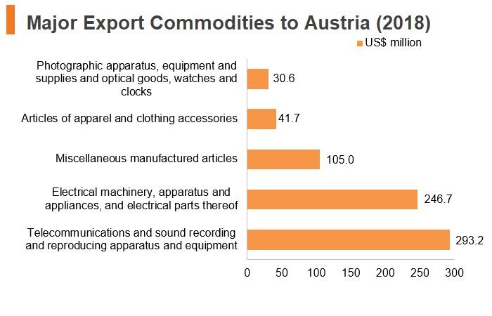 Graph: Major export commodities to Austria (2018)