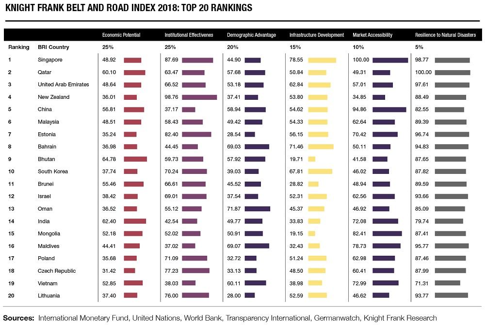 Picture: Knight Frank Belt and Road Index 2018: Top 20 Rankings