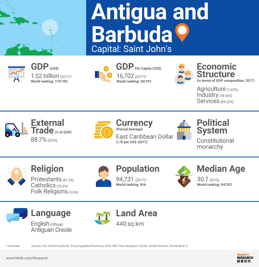 Picture: Antigua and Barbuda factsheet