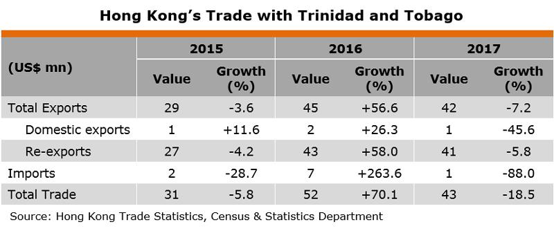 Table: Hong Kong Trade with Trinidad and Tobago