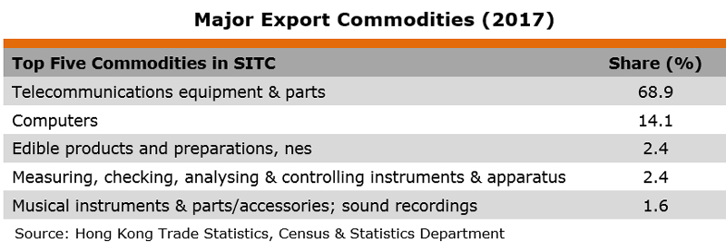Table: Major Export Commodities (2017) (Trinidad and Tobago)