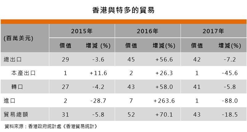 表:香港與特多的貿易